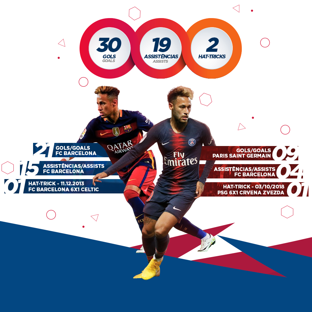 ... Neymar Jr has completed 50 matches for the Champions League. There are  30 goals 051c2b3ca891a