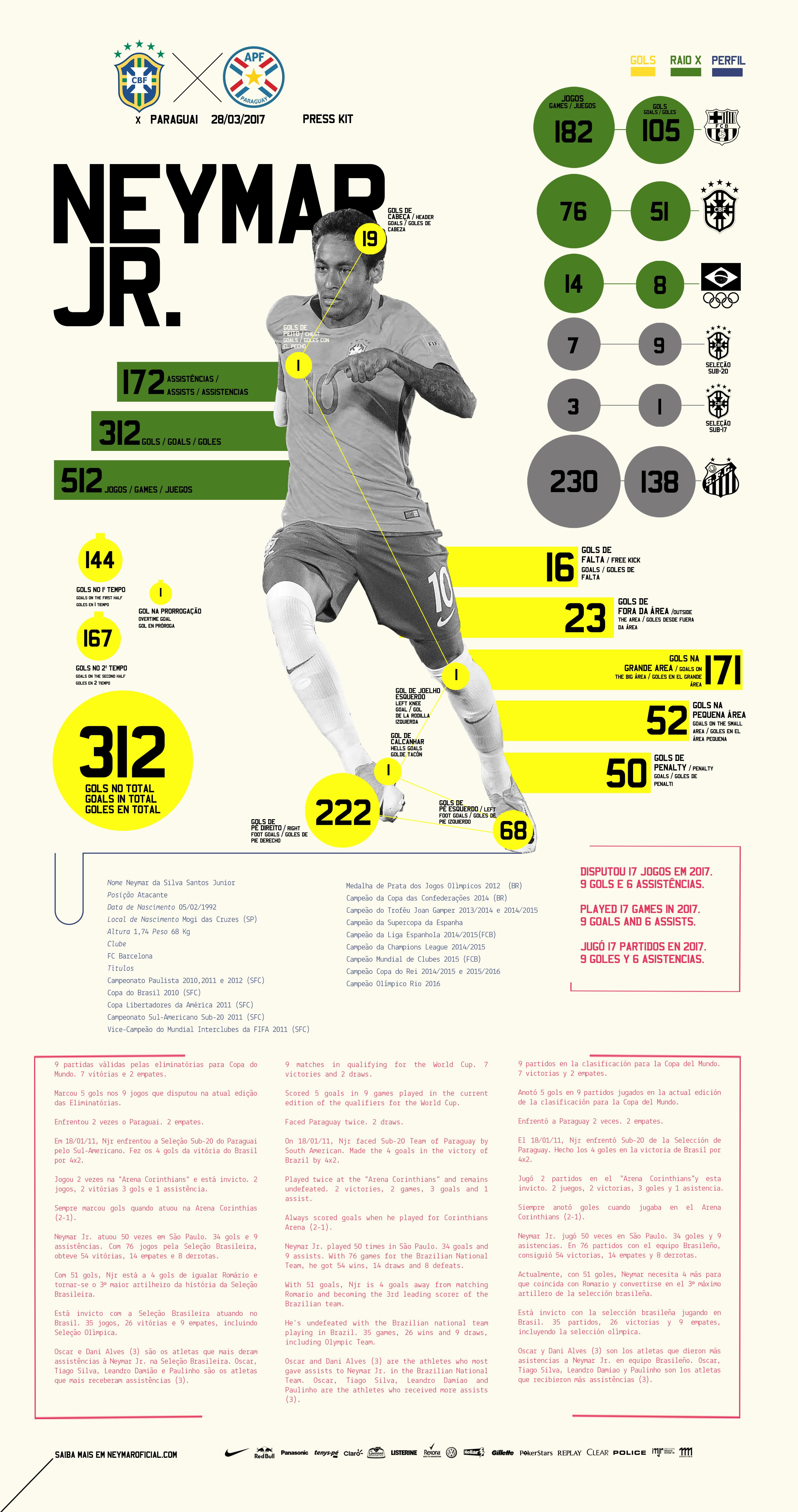 2beaee20007a5 Press Kit - Neymar Jr - Brasil x Paraguay - Eliminatórias Copa del Mundo  2018