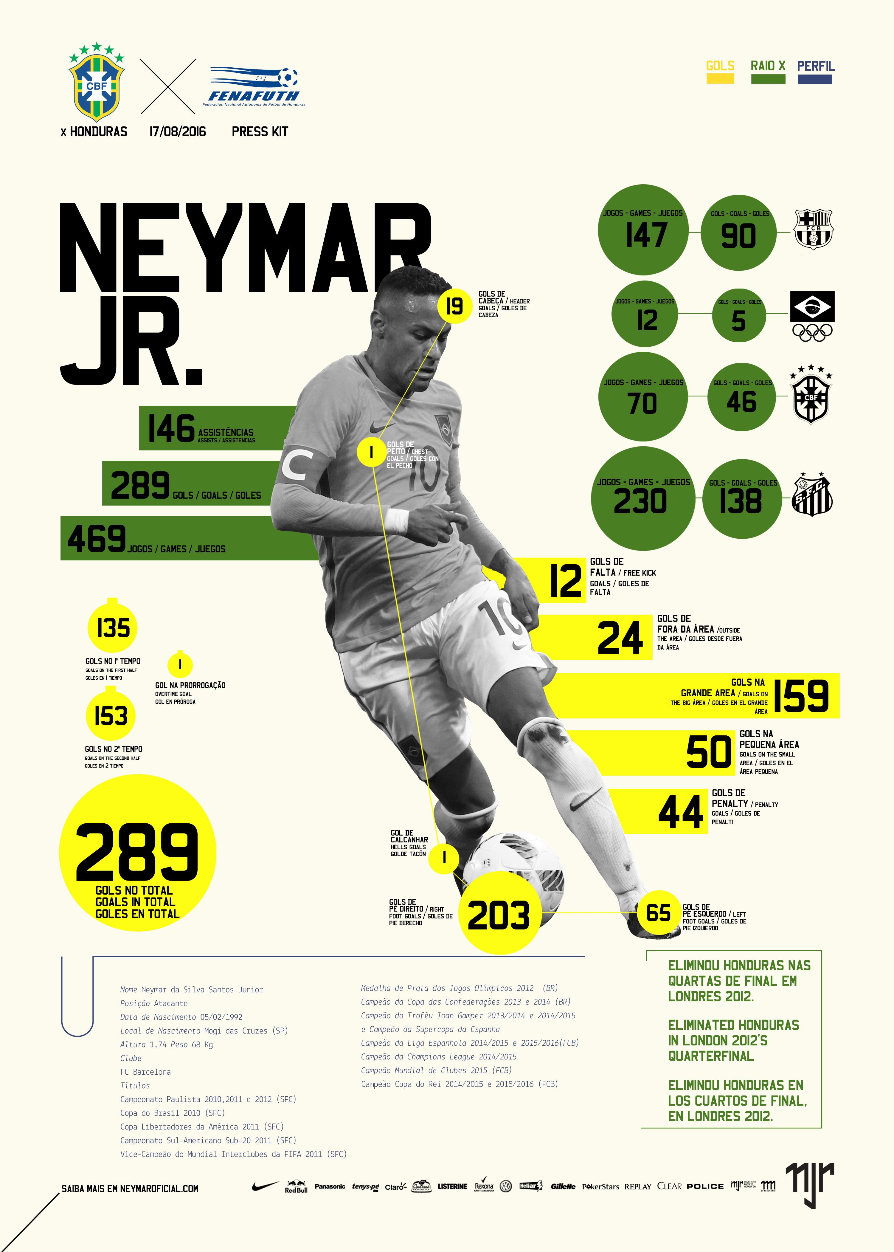 d7fcf955341 Press Kit - Neymar Jr - Brasil x Honduras - Rio 2016