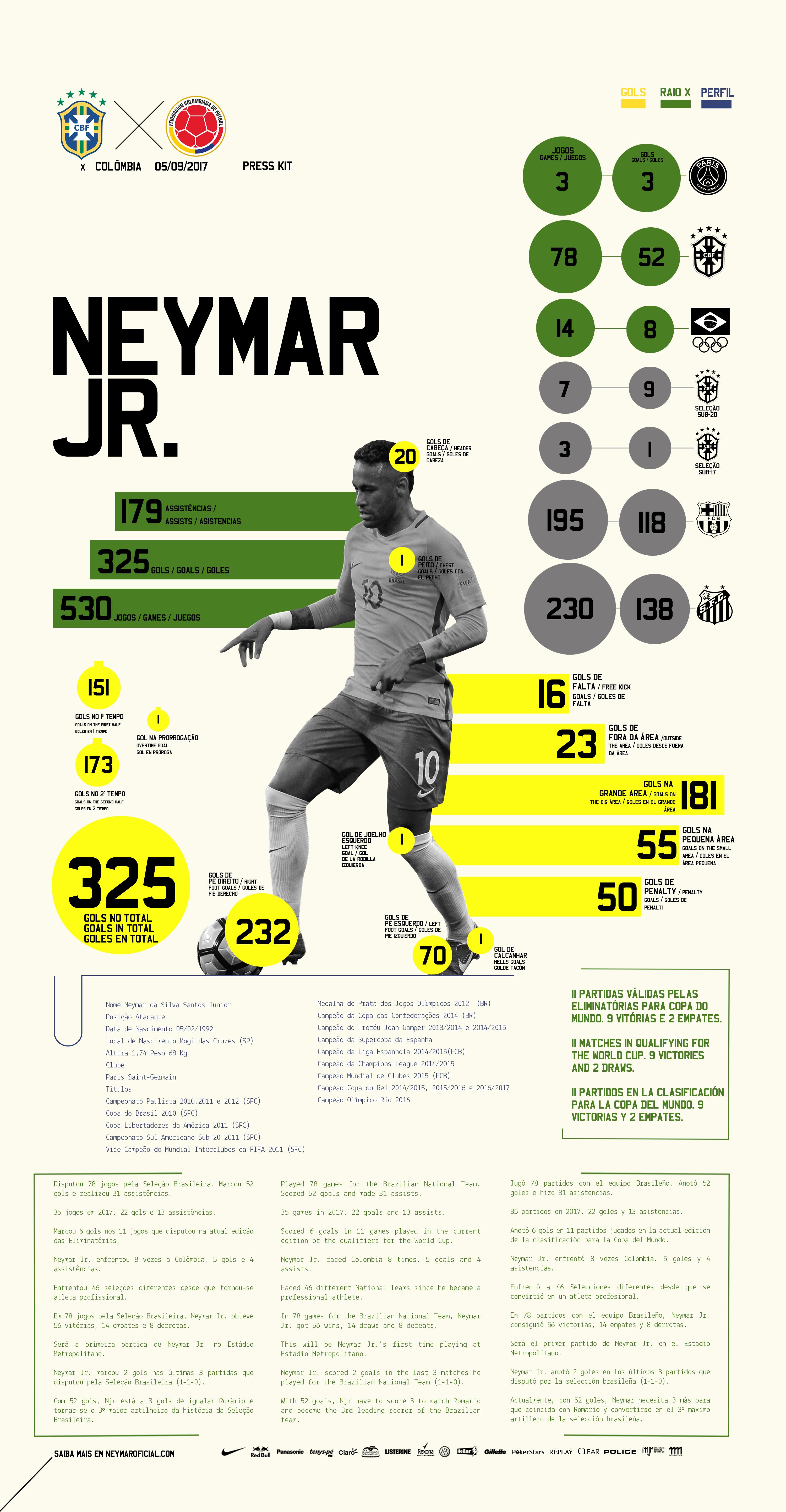 63f97a3681e54 Press Kit - Neymar Jr. - Brasil x Colômbia - Eliminatórias da Copa do Mundo  2018 -