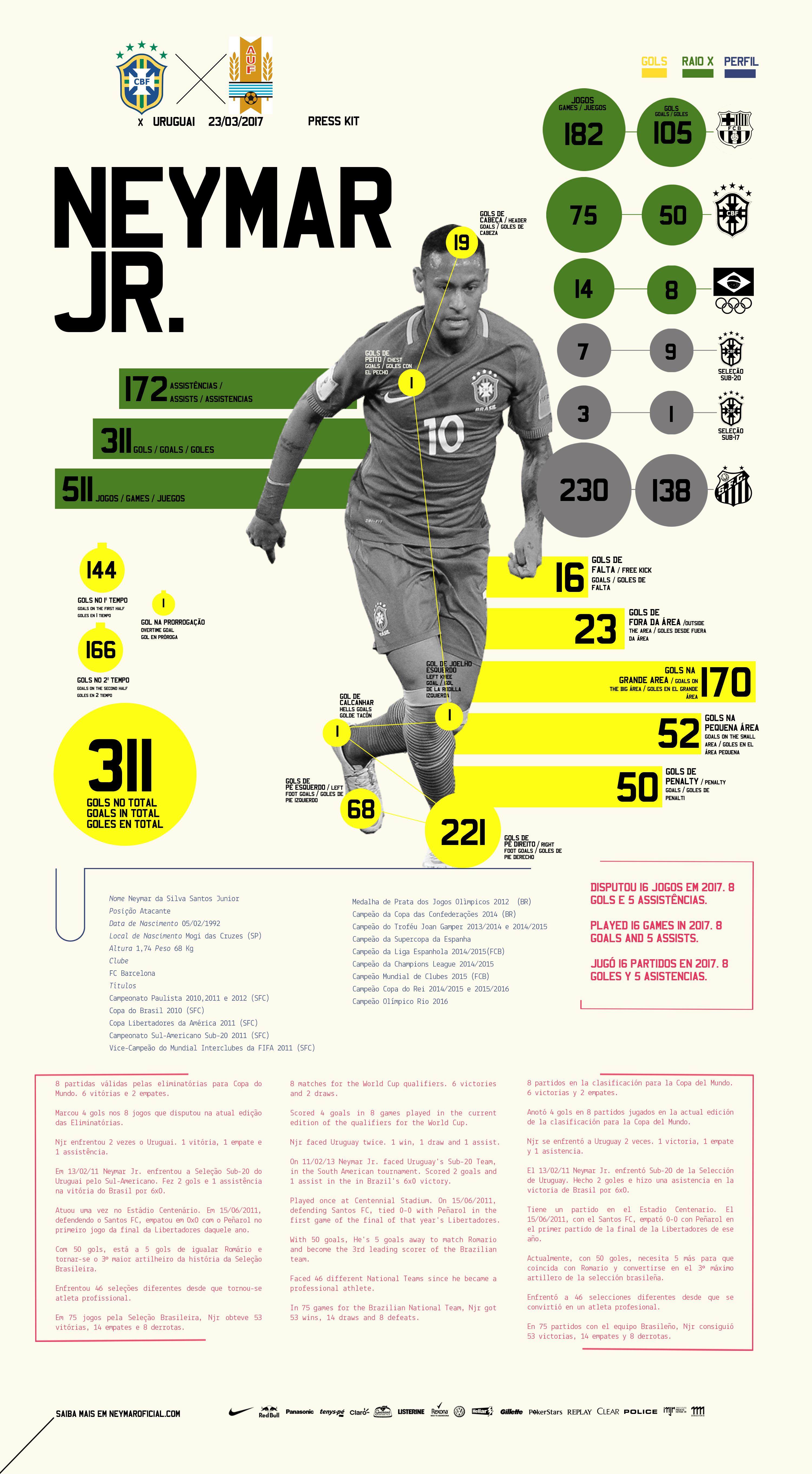 8801e4e3d65e3 Press Kit - Neymar Jr - Uruguay x Brasil - Eliminatórias Copa del Mundo 2018