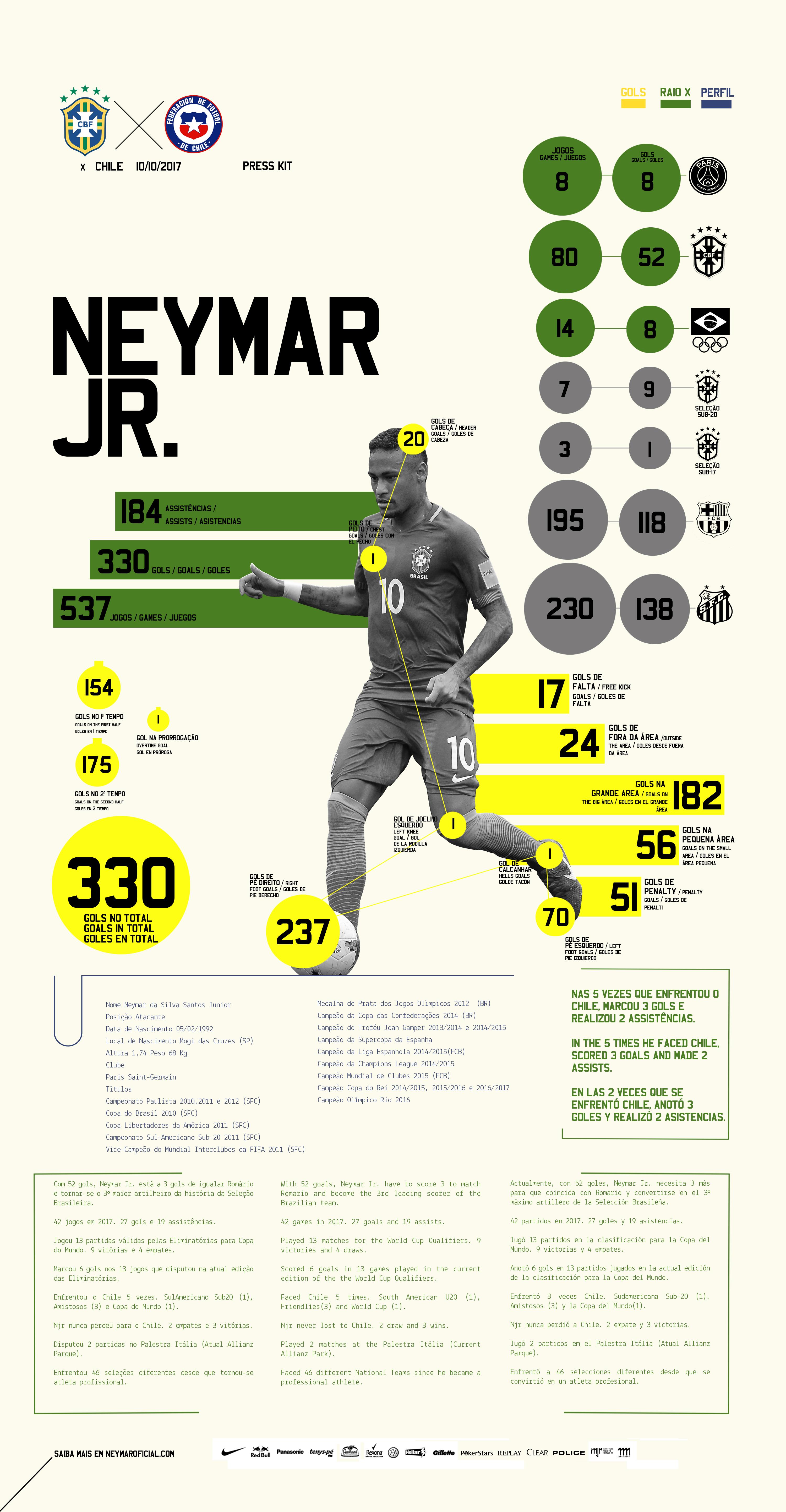 82b1c2673 Press Kit - Neymar Jr. - Brasil x Chile - Eliminatórias da Copa do Mundo  2018 -