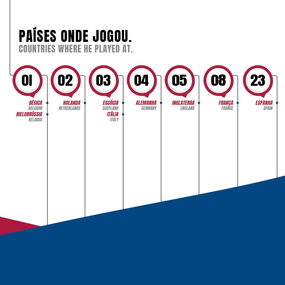 ... Neymar Jr completou 50 partidas pela Champions League. São 30 gols, 19  assistências, um título e muito mais coisas que você fica sabendo abaixo. 5e93e3c106
