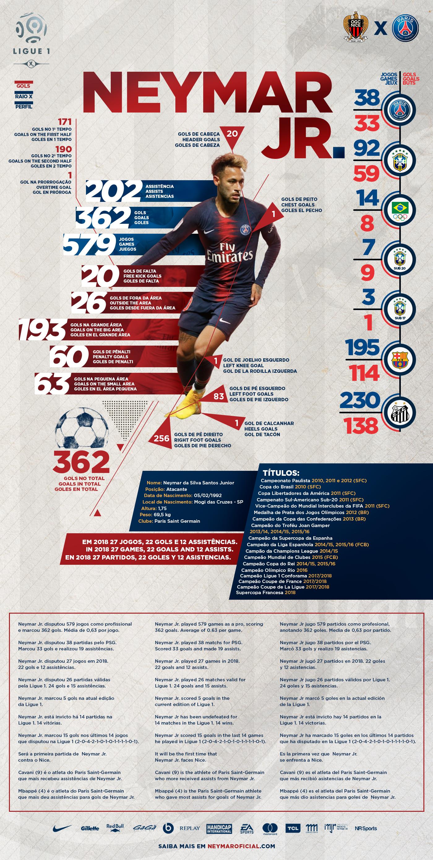 ba0ed6e2d0 Press Kit - Nice x PSG - Ligue 1 Conforama