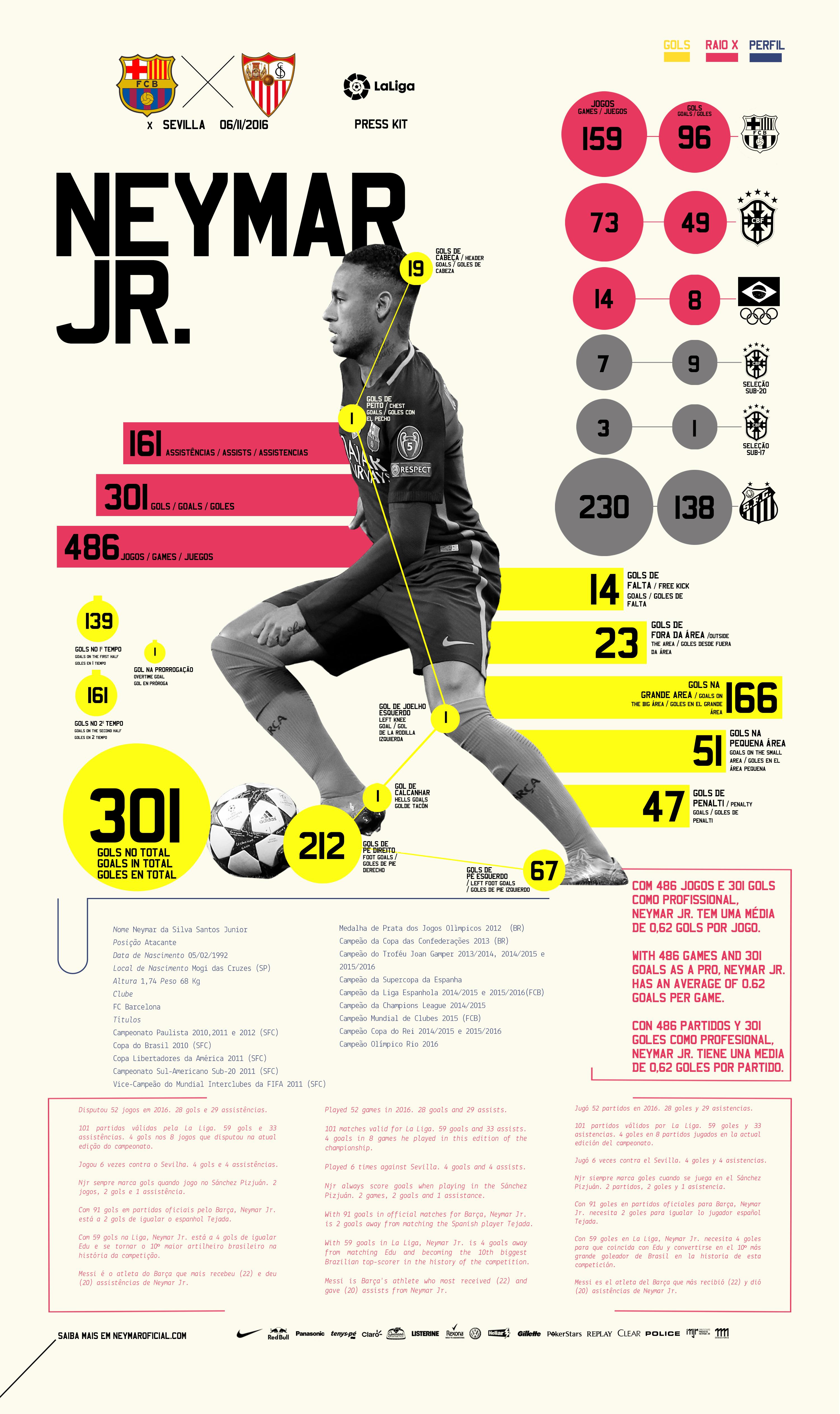 a34eff7c7 Neymar Jr.