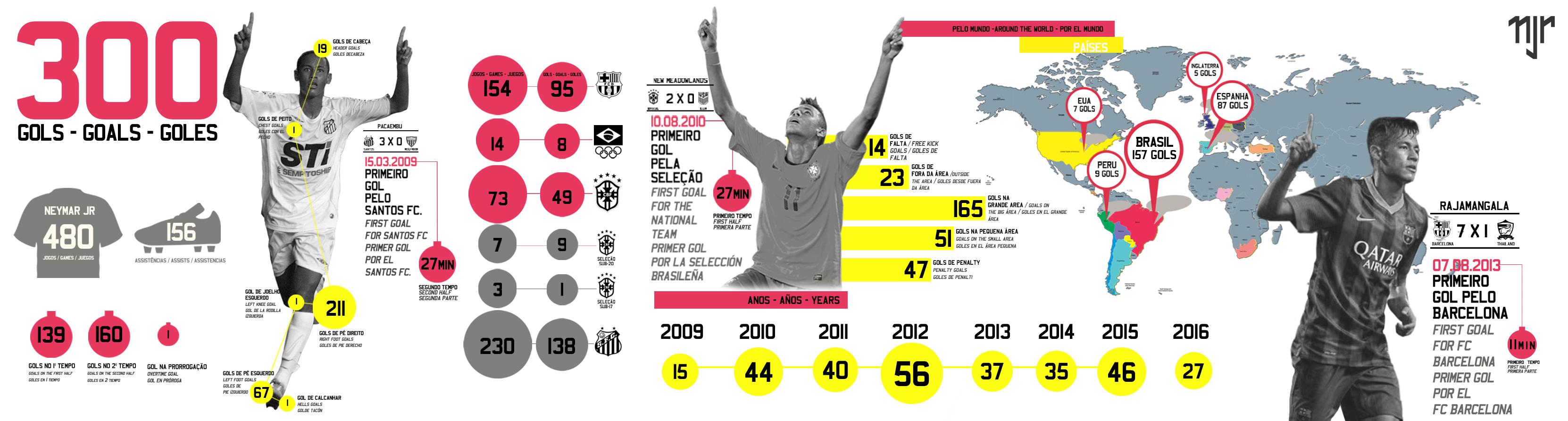 7bde4f9da8 Neymar Jr.