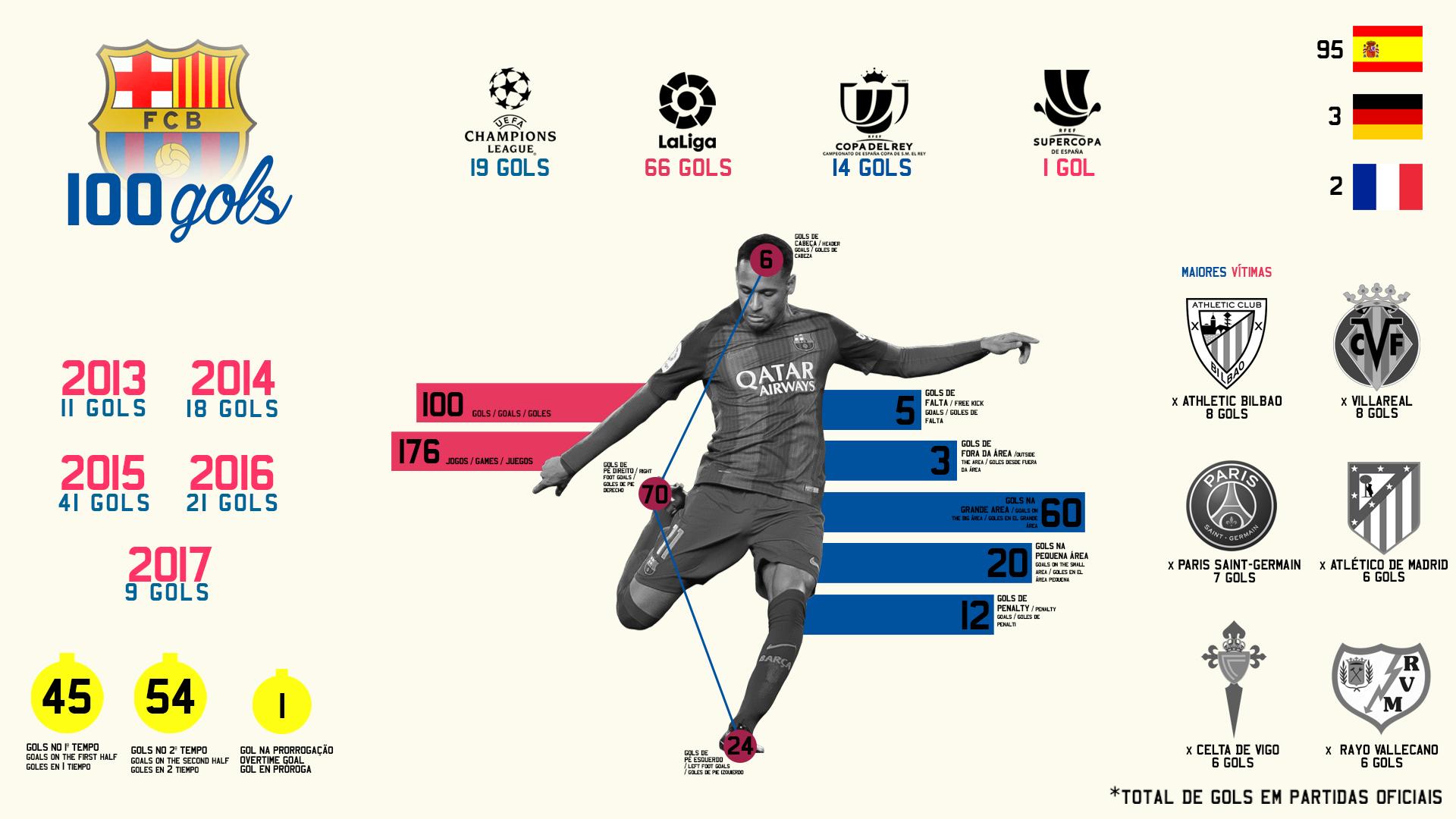 Neymar Jr. marca 100 gols em partidas oficiais pelo Barcelona 1b294750212c0