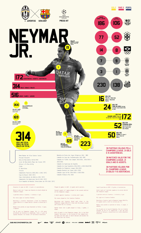 Press Kit - Neymar Jr - Juventus x FC Barcelona - Champions League 16 17 9627e44af04d1