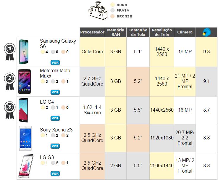 Tabela de Comparação de Smartphones