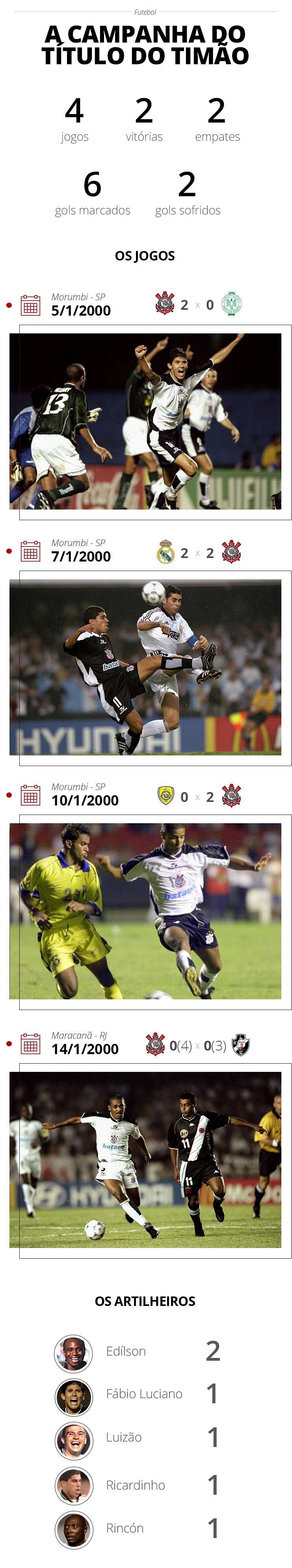 Versão 3 - Campanha do Timão 2000 - GloboEsporte.com