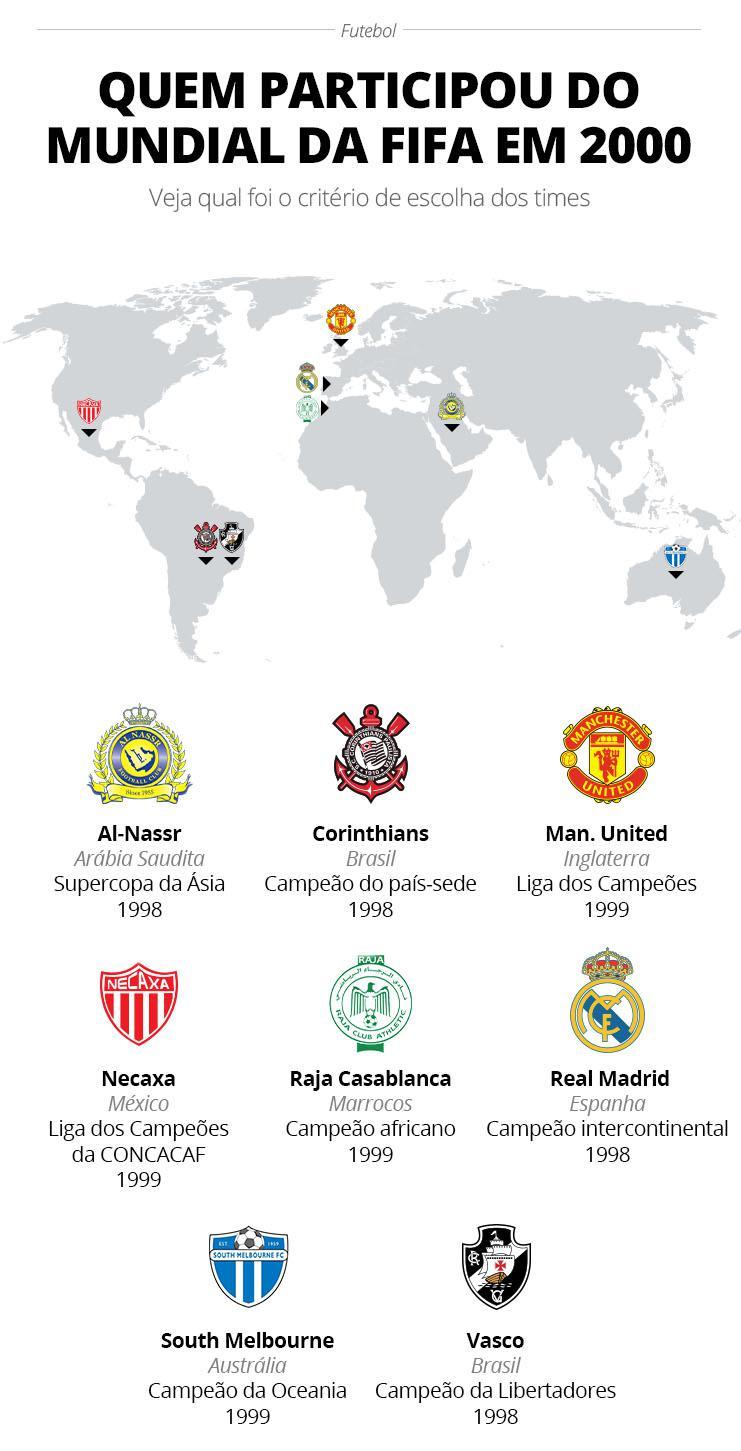 Info mapa mundi Corinthians 2000 - GloboEsporte.com