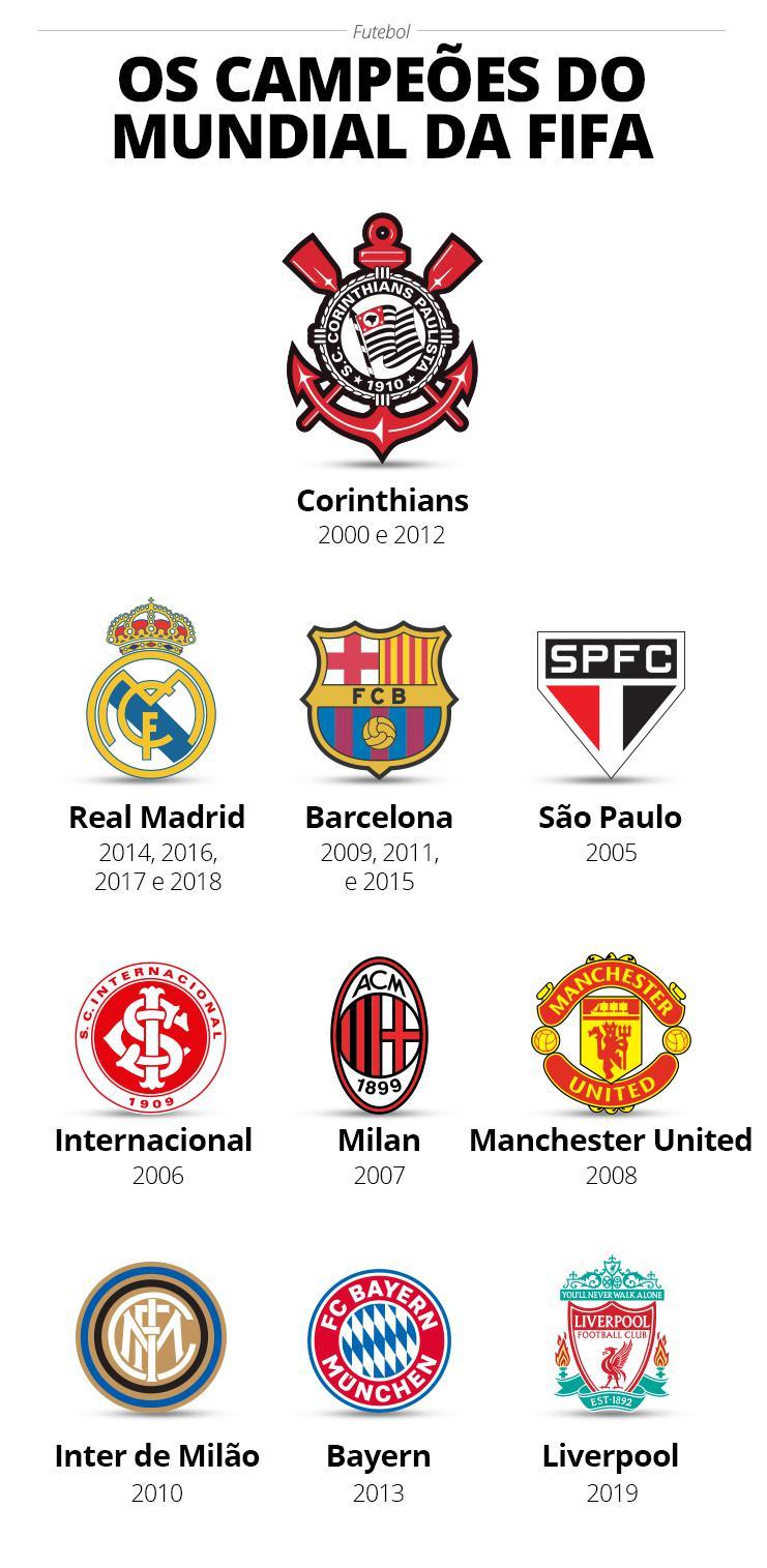 Lista de campeões do mundo pela Fifa - GloboEsporte.com