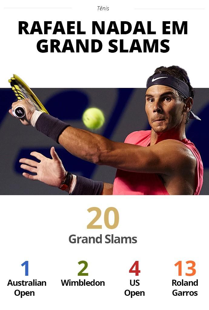 Rafael Nadal em Grand Slams - Infoesporte