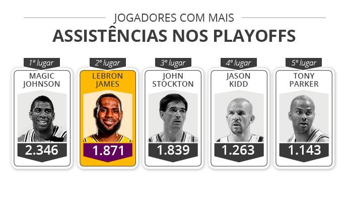 Jogadores com mais assistências playoffs - Infoesporte