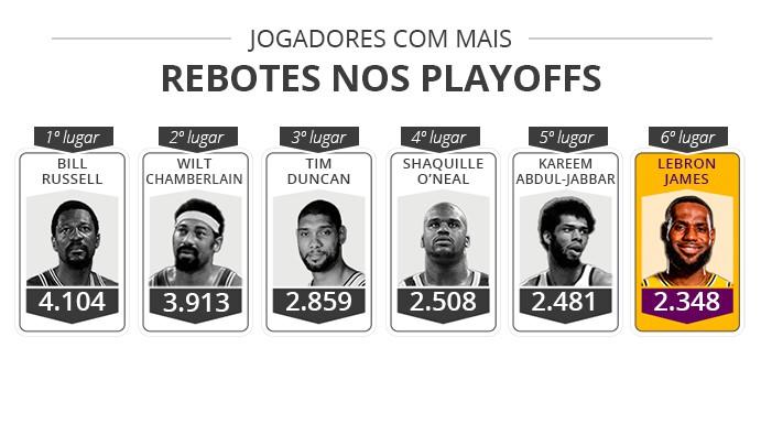 Jogadores mais rebotes nos playoffs - Infoesporte