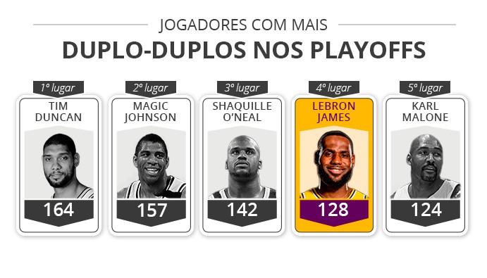 Jogadores duplo-duplos nos playoffs - Infoesporte