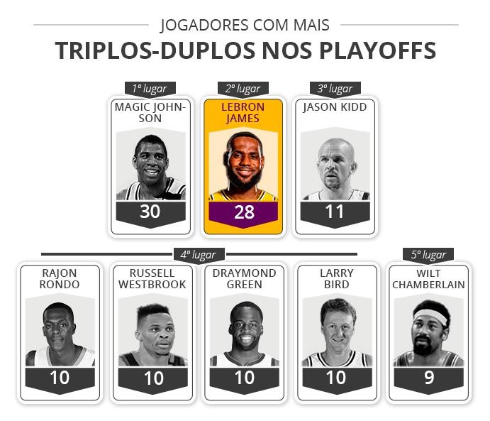 Jogadores triplo-duplos nos playoffs - Infoesporte