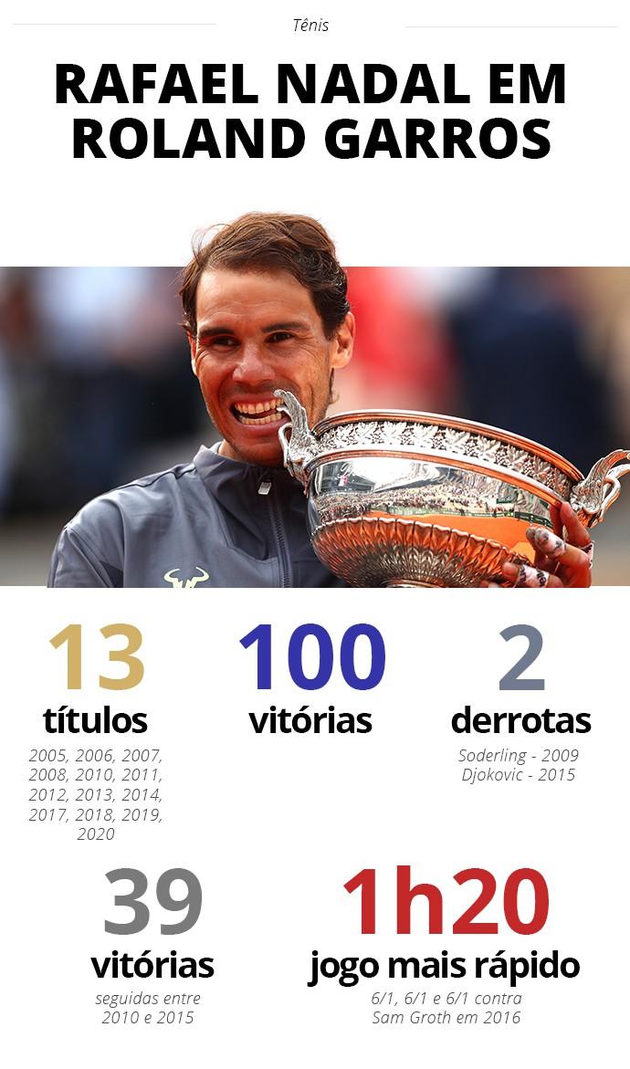 Rafael Nadal em Roland Garros - Infoesporte