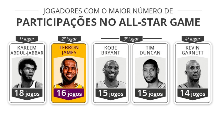 lebron all-star - infoesporte