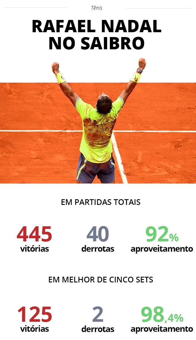 Rafael Nadal no saibro - Infoesporte