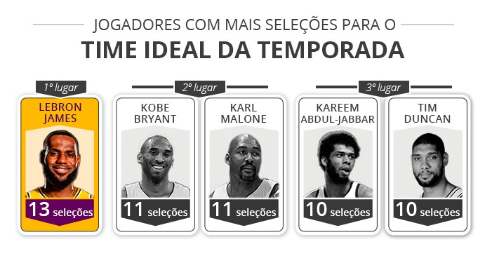 time ideal lebron - infoesporte