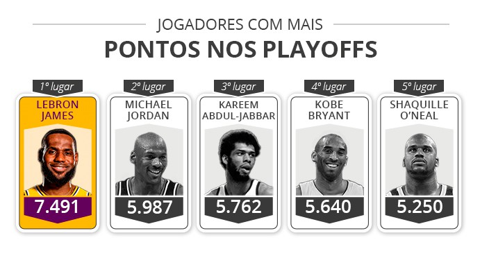 Jogadores com mais pontos nos playoffs - Infoesporte