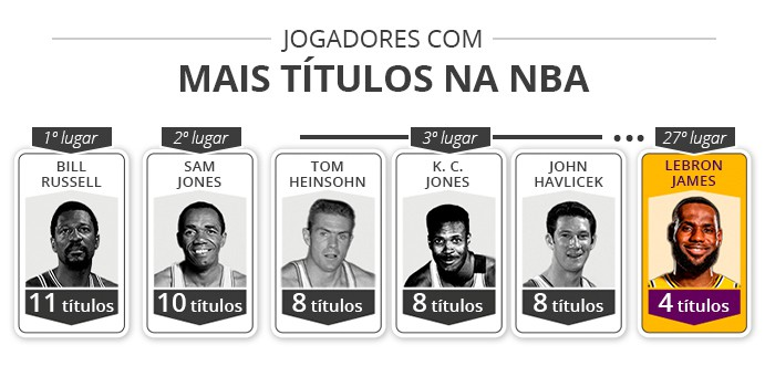 lebron james nba - infoesporte