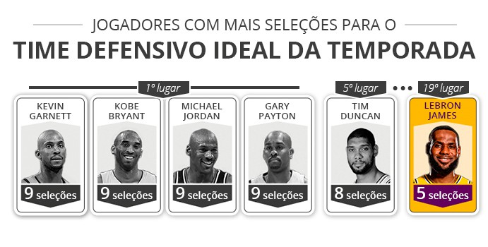 defensivo ideal lebron - infoesporte