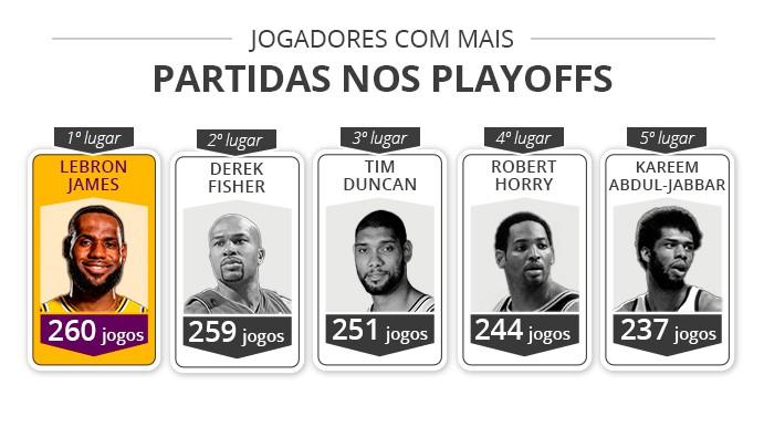 Jogadores com mais jogos nos playoffs - LeBron 1º - Infoesporte