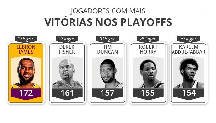 LeBron jogadores com mais vitórias playoffs - Infoesporte