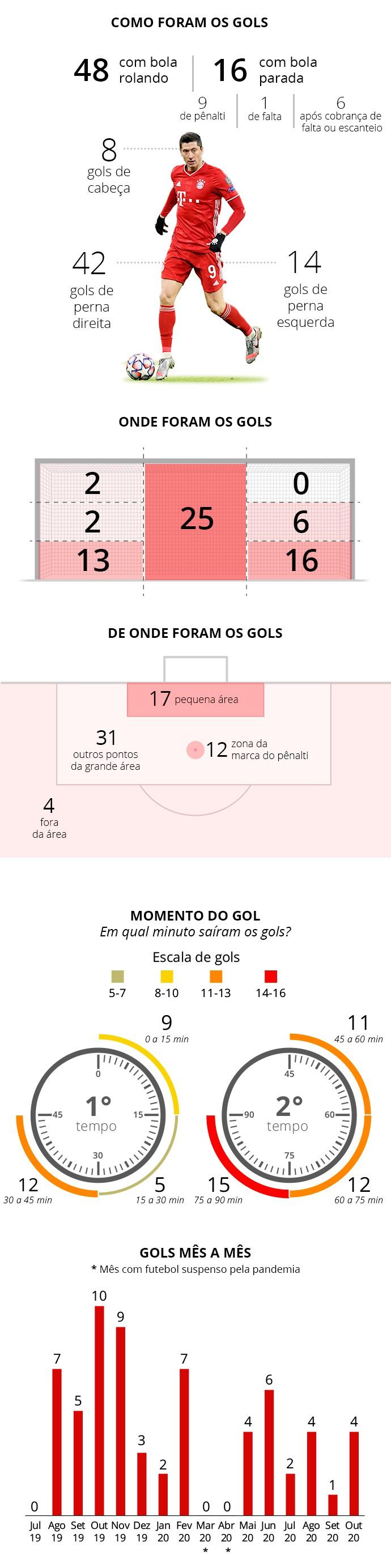 Como foram os gols de Robert Lewandowski - Infografia ge