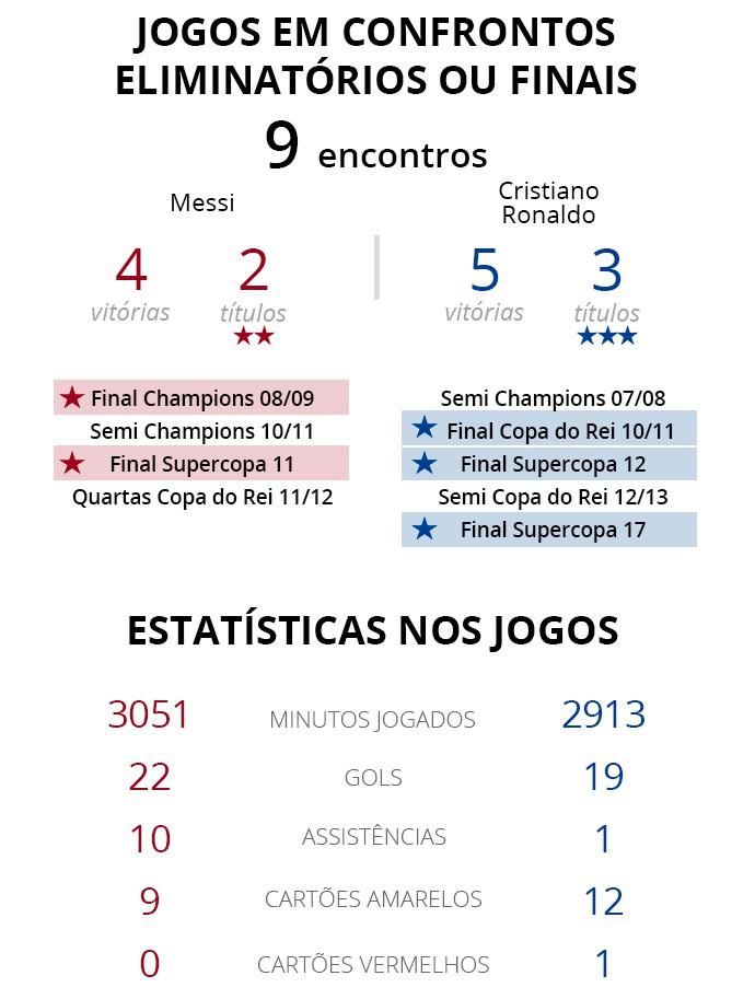 Números de Messi x Cristiano Ronaldo em mata-mata - Editoria de Arte