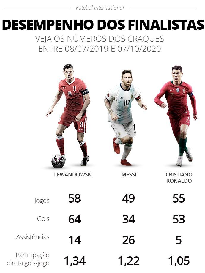Desempenho dos finalistas ao prêmio de melhor do mundo da Fifa - Infografia ge