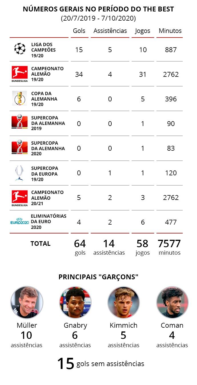 """Desempenho por competição de Lewandowski no período """"The Best"""" - Infografia ge"""