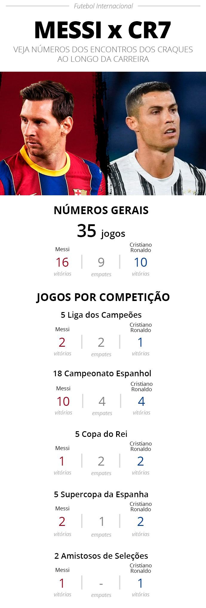 Infográfico - Messi x Cristiano Ronaldo - Editoria de Arte