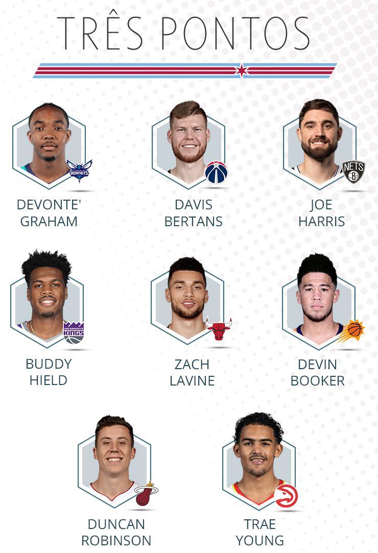 Participantes do Torneio de três pontos 2020 da NBA - Arte GloboEsporte.com
