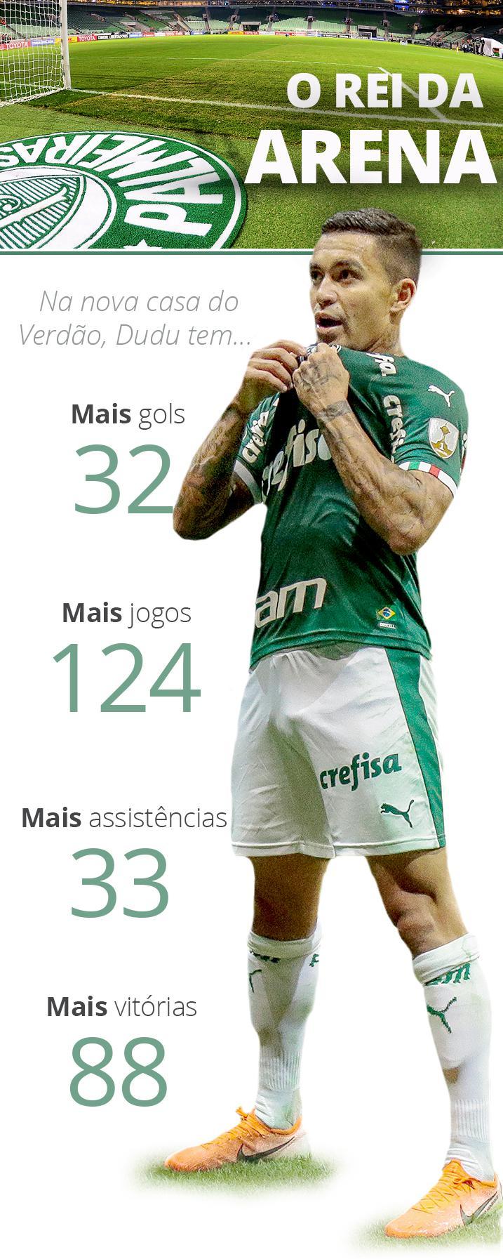 Dudu Rei da Arena - GloboEsporte.com