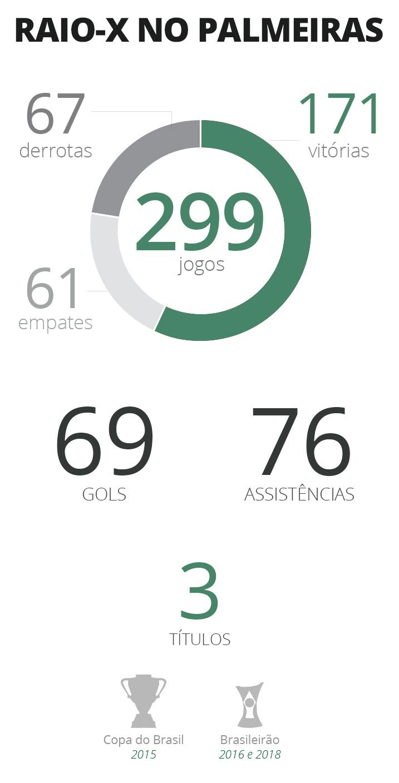 Retrospecto de Dudu no Palmeiras - GloboEsporte.com