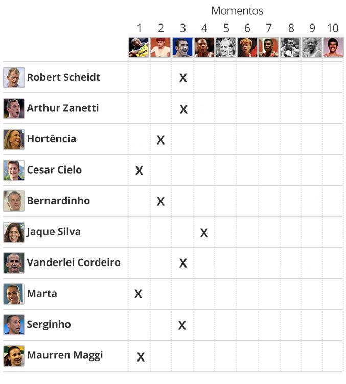 Votação Atletas Maiorais - Infografia