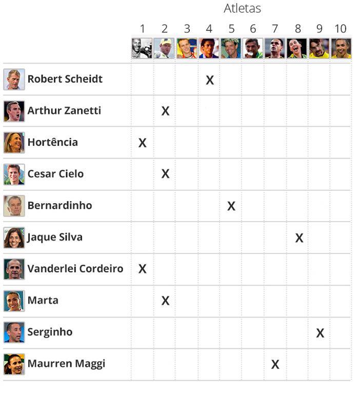 Votação Maiorais - Infografia
