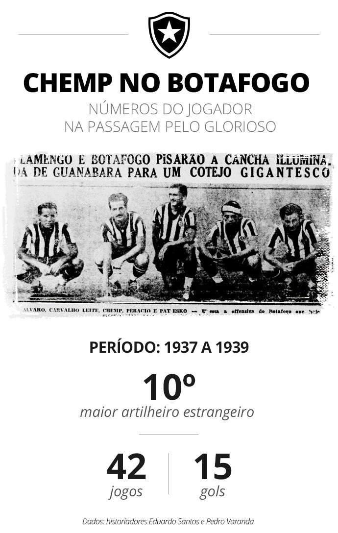 Chemp aparece ao centro junto a referências como Carvalho Leite e Patesko em foto do Botafogo de 1937  - Infoesporte com foto do Jornal dos Sports/RJ