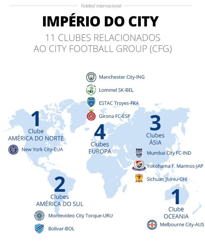 Os 11 clubes relacionados ao City Football Group no mundo - Infografia ge