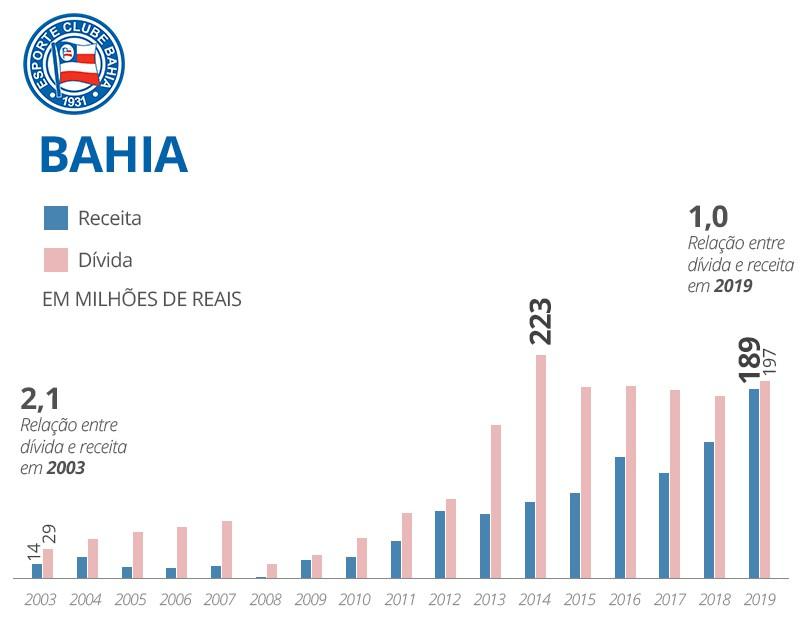 Bahia receitas e dívidas - Infografia
