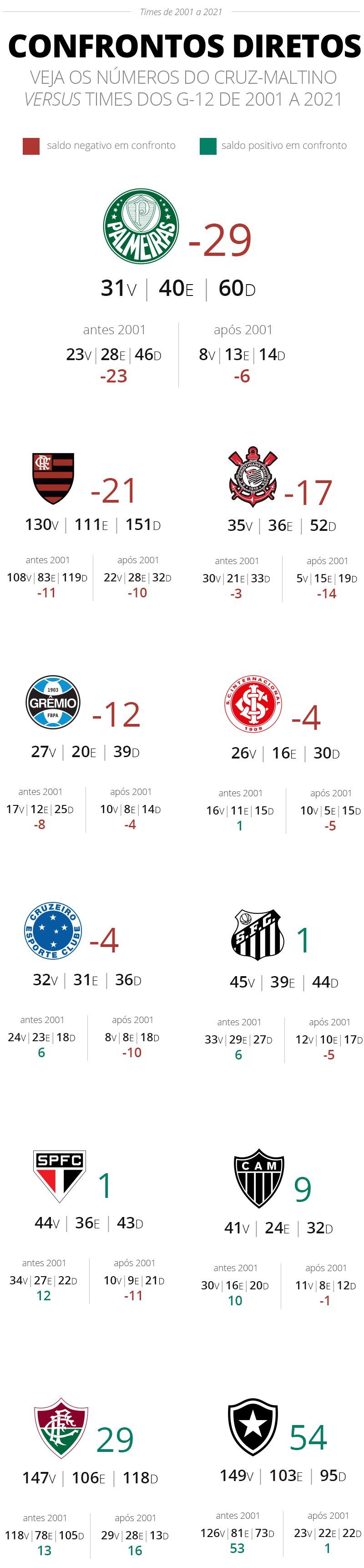 Vasco confrontos diretos - Infografia