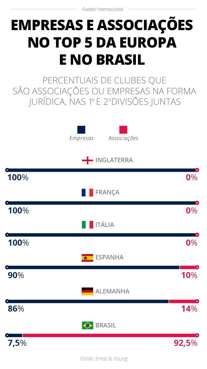 Percentual de clubes-empresas e associações no top 5 da Europa e no Brasil - Infografia ge