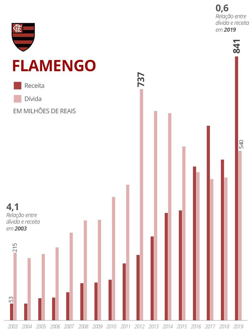Flamengo infográfico queda Vasco - Infografia