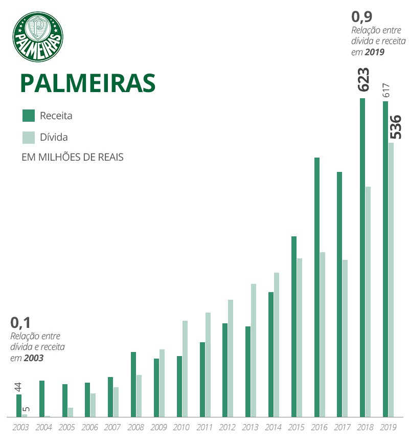 Receitas dívidas Palmeiras - Infografia