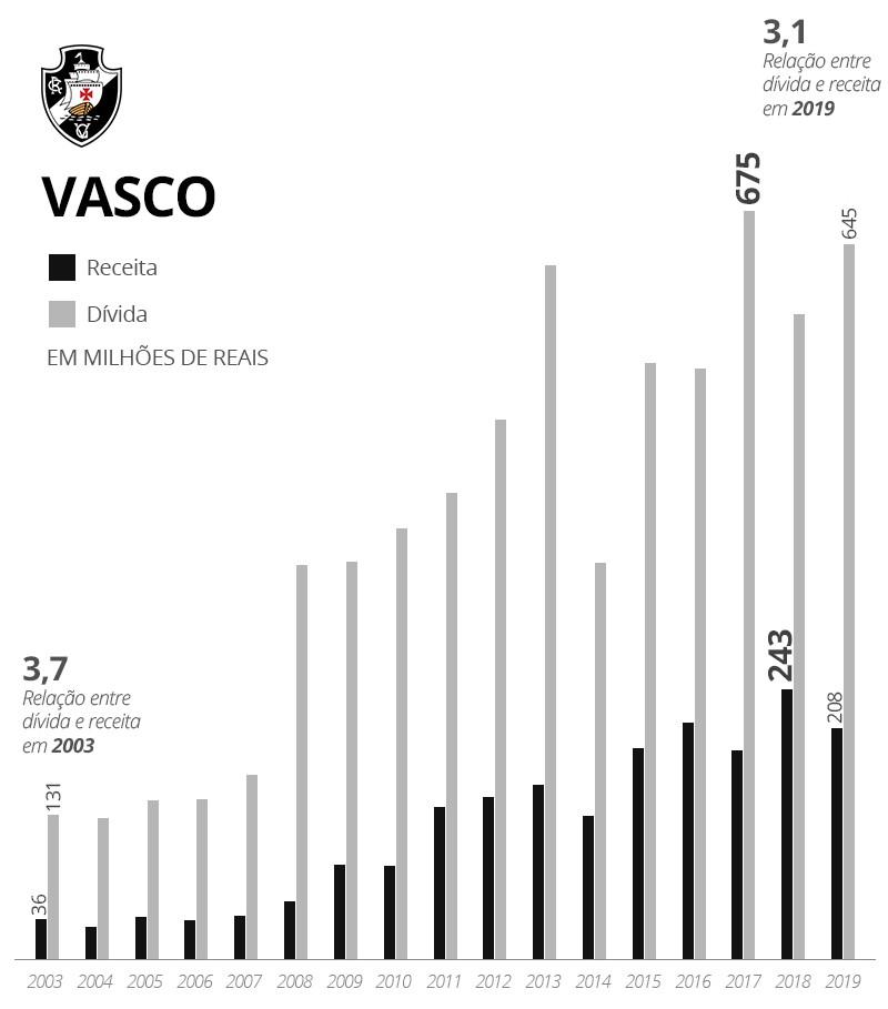Receitas dívidas Vasco parte 2 - Infografia