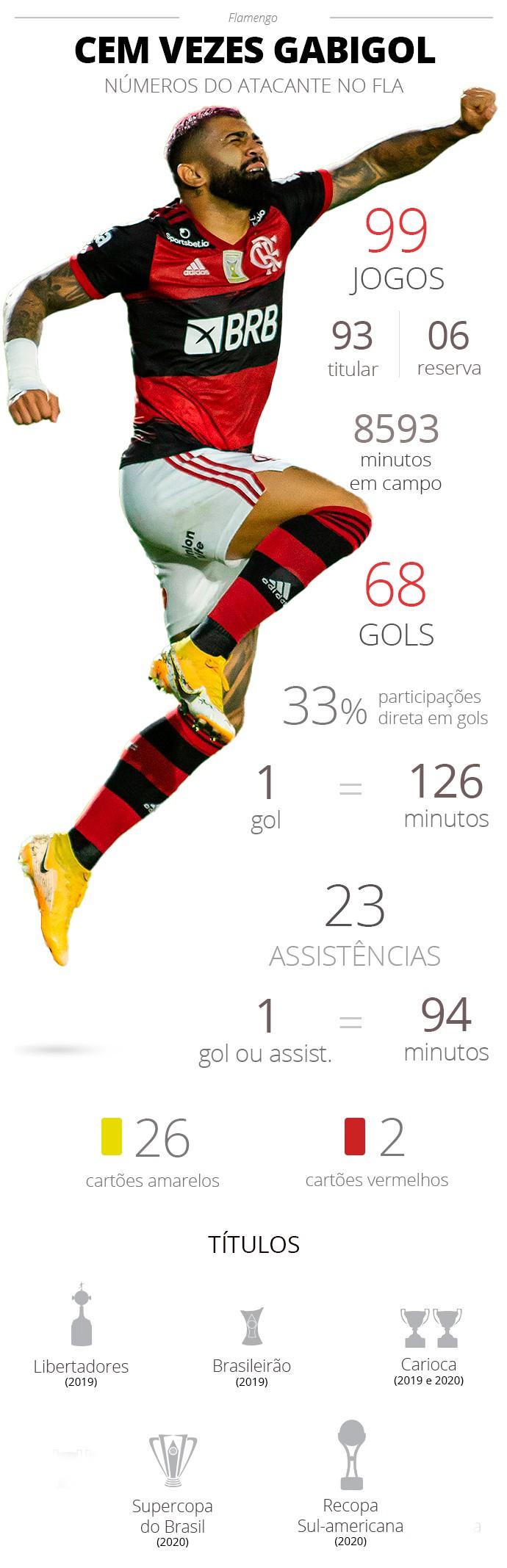 Os números de Gabigol no Flamengo - Espião Estatístico