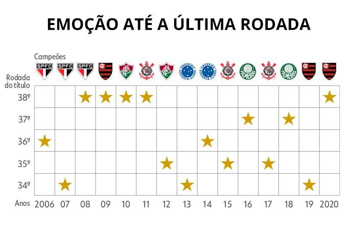 brasileirao grafico - brasileirao grafico